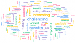 Word bubble of adjectives describing the benefits of being a Woman in Science. The main words include : challenging, varied, interesting, fun, fulfilling, rewarding and exciting.